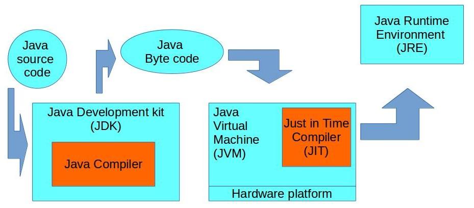 Install JDK aka Java SDK | XENOVATION